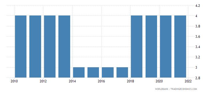 equatorial guinea regulatory quality number of sources wb data