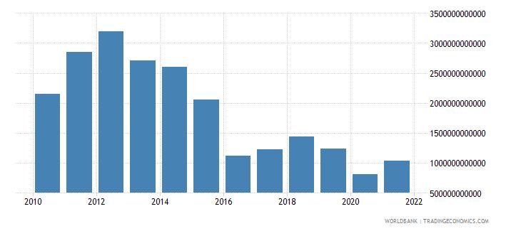 equatorial guinea revenue excluding grants current lcu wb data