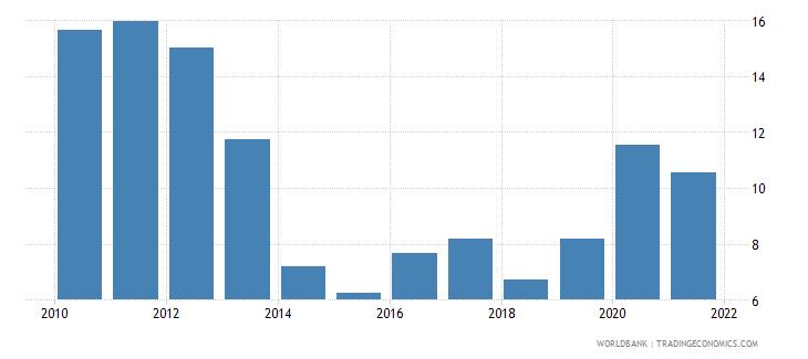 equatorial guinea rule of law percentile rank wb data