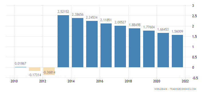equatorial guinea rural population growth annual percent wb data