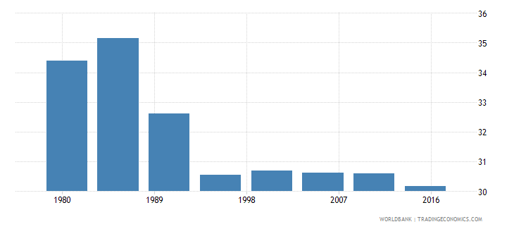 equatorial guinea rural population male percent of total wb data