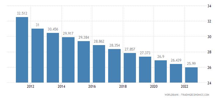 equatorial guinea rural population percent of total population wb data
