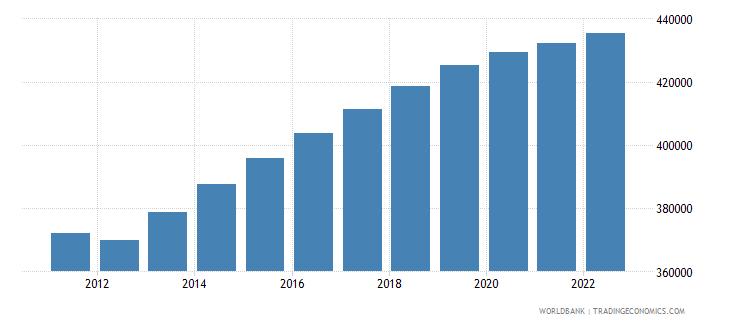 equatorial guinea rural population wb data