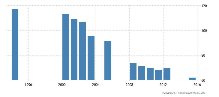 equatorial guinea school enrollment primary male percent gross wb data