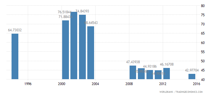 equatorial guinea school enrollment primary male percent net wb data