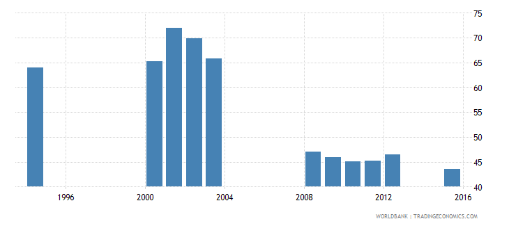 equatorial guinea school enrollment primary percent net wb data