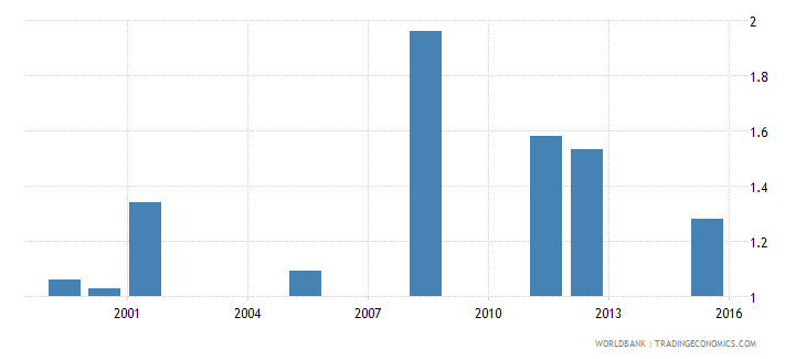 equatorial guinea school life expectancy pre primary female years wb data