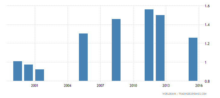 equatorial guinea school life expectancy pre primary male years wb data