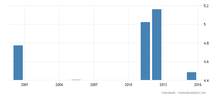 equatorial guinea school life expectancy primary and lower secondary excluding repetition female years wb data