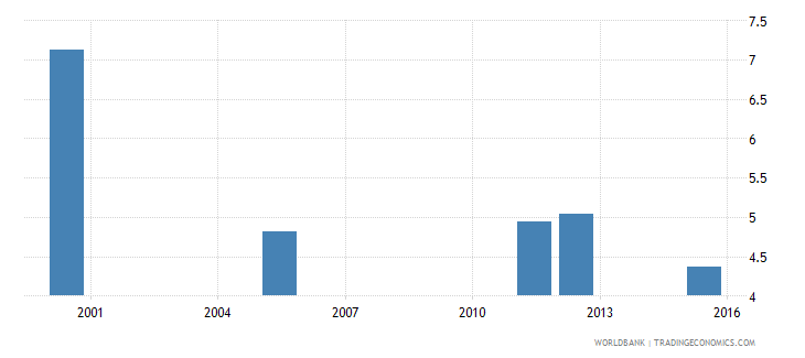 equatorial guinea school life expectancy primary and lower secondary excluding repetition male years wb data