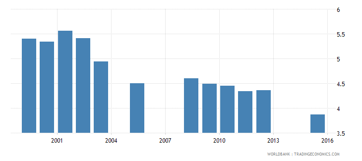 equatorial guinea school life expectancy primary both sexes years wb data