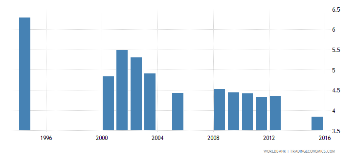 equatorial guinea school life expectancy primary female years wb data