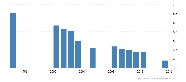 equatorial guinea school life expectancy primary male years wb data