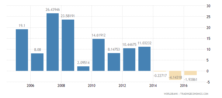 equatorial guinea services etc  value added annual percent growth wb data