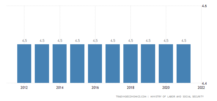Equatorial Guinea Social Security Rate For Employees