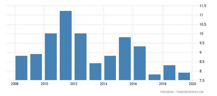 equatorial guinea suicide mortality rate per 100000 population wb data