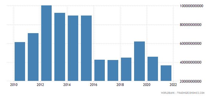 equatorial guinea tax revenue current lcu wb data