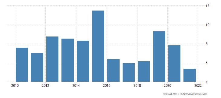 equatorial guinea tax revenue percent of gdp wb data