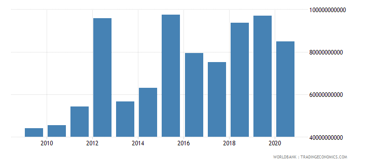 equatorial guinea taxes on goods and services current lcu wb data