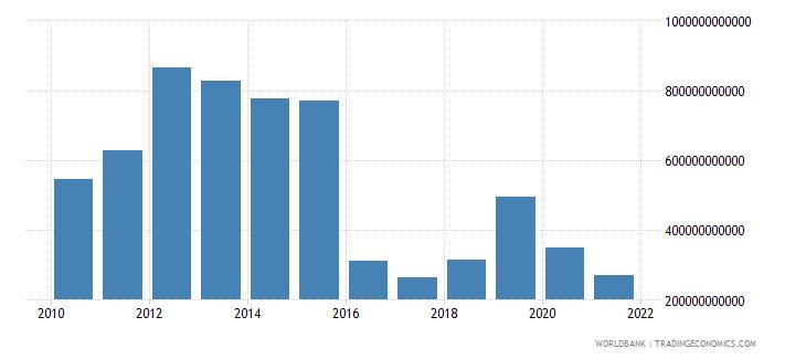 equatorial guinea taxes on income profits and capital gains current lcu wb data