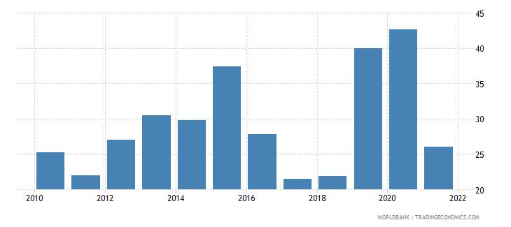 equatorial guinea taxes on income profits and capital gains percent of revenue wb data