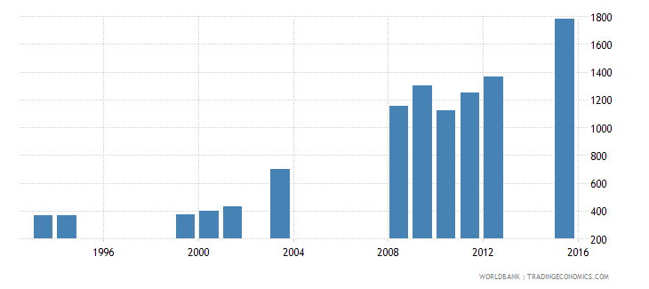 equatorial guinea teachers in primary education female number wb data