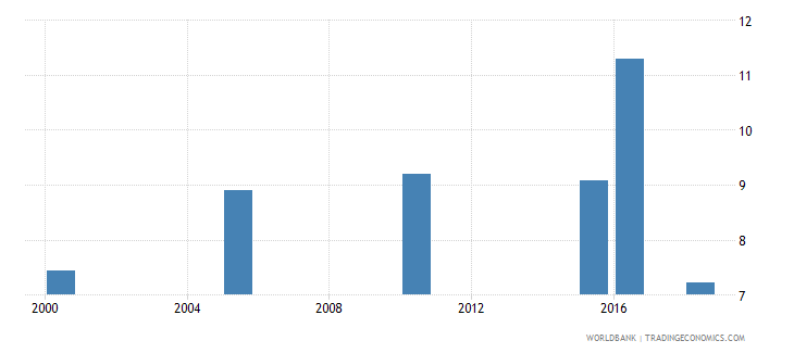equatorial guinea total alcohol consumption per capita liters of pure alcohol projected estimates 15 years of age wb data