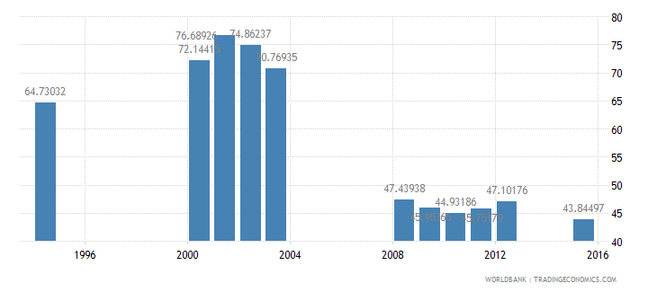 equatorial guinea total enrollment primary male percent net wb data