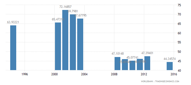 equatorial guinea total enrollment primary percent net wb data