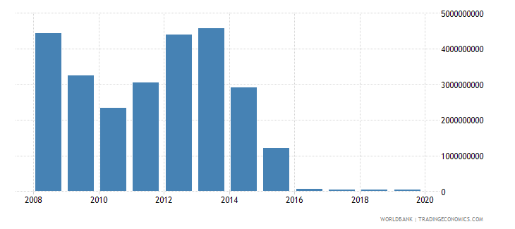equatorial guinea total reserves includes gold us dollar wb data
