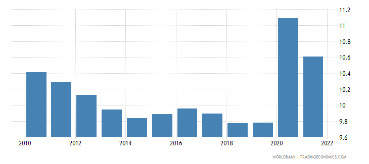 equatorial guinea unemployment female percent of female labor force wb data