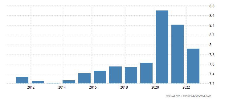 equatorial guinea unemployment male percent of male labor force wb data