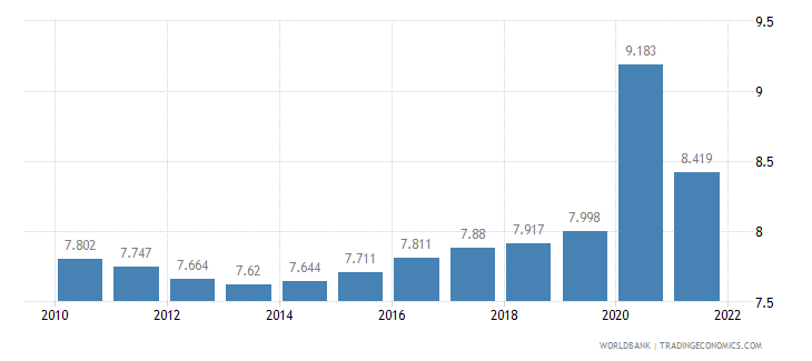 equatorial guinea unemployment male percent of male labor force wb data