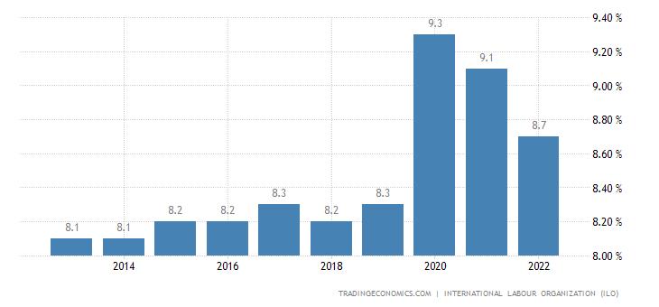 Equatorial Guinea Unemployment Rate