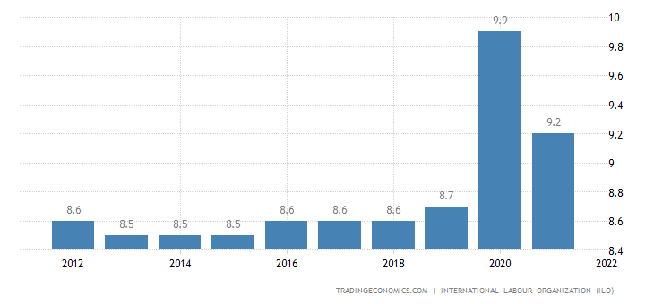 Equatorial Guinea Unemployment Rate