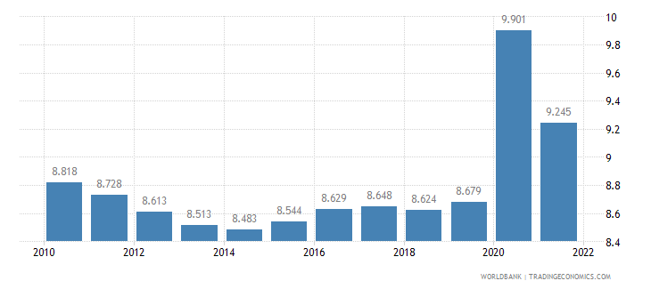 equatorial guinea unemployment total percent of total labor force wb data