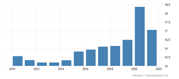 equatorial guinea unemployment youth male percent of male labor force ages 15 24 modeled ilo estimate wb data