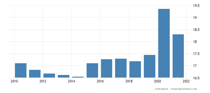 equatorial guinea unemployment youth total percent of total labor force ages 15 24 modeled ilo estimate wb data