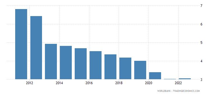 equatorial guinea urban population growth annual percent wb data