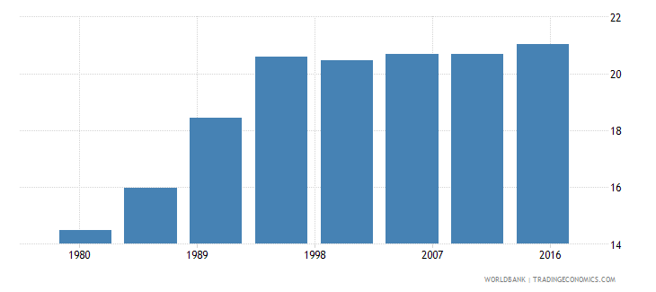 equatorial guinea urban population male percent of total wb data