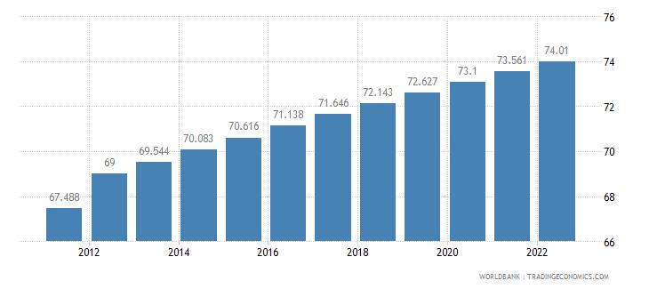 equatorial guinea urban population percent of total wb data