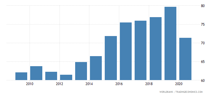 equatorial guinea vulnerable employment male percent of male employment wb data