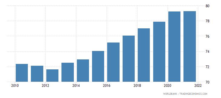 equatorial guinea vulnerable employment total percent of total employment wb data