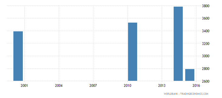 equatorial guinea youth illiterate population 15 24 years both sexes number wb data