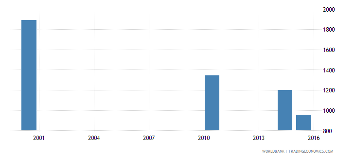 equatorial guinea youth illiterate population 15 24 years female number wb data