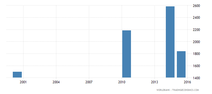 equatorial guinea youth illiterate population 15 24 years male number wb data
