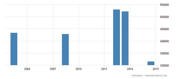 eritrea adult illiterate population 15 years female number wb data