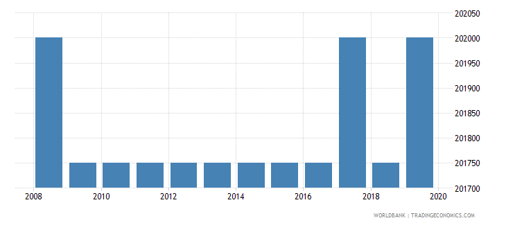 eritrea armed forces personnel total wb data