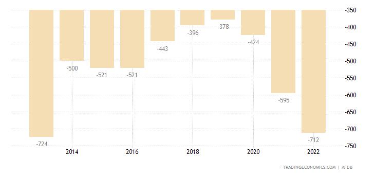 Eritrea Balance of Trade
