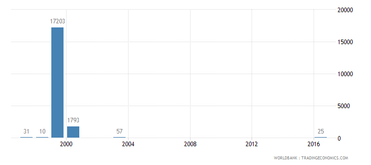 eritrea battle related deaths number of people wb data